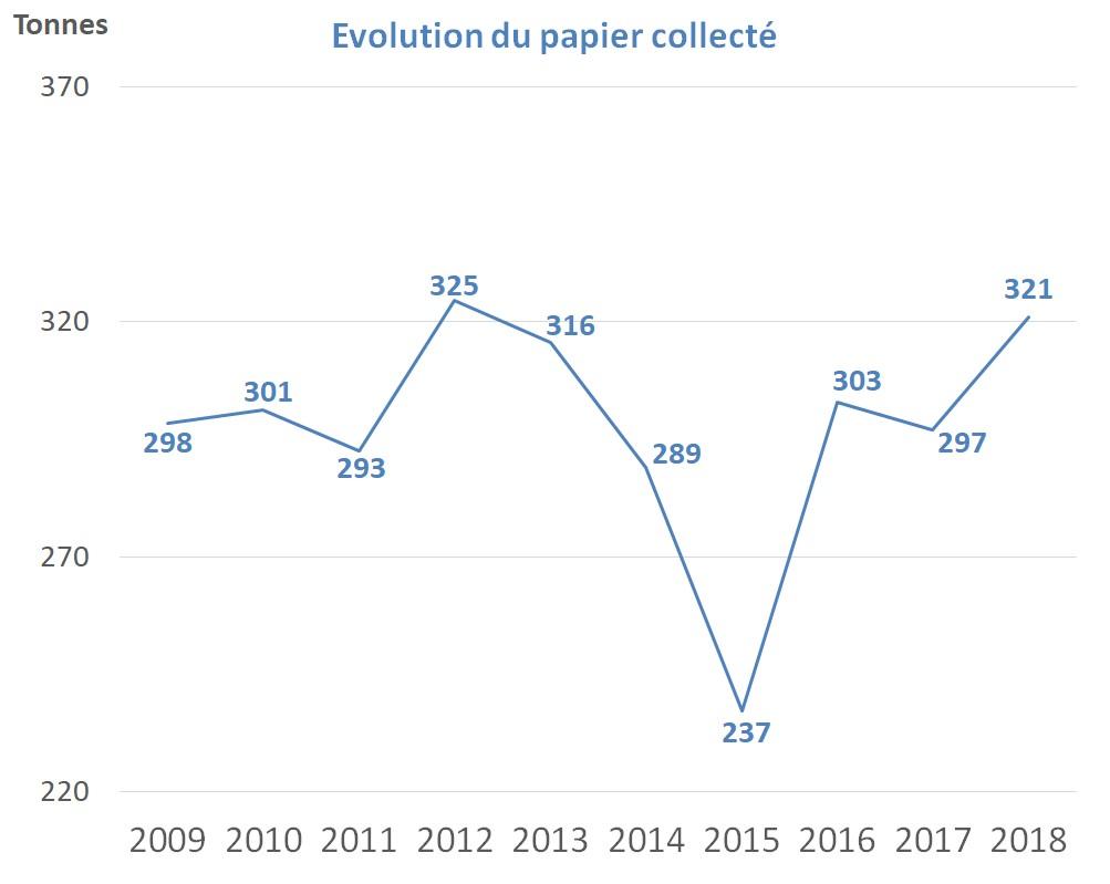 Tri-papiers-2018.jpg
